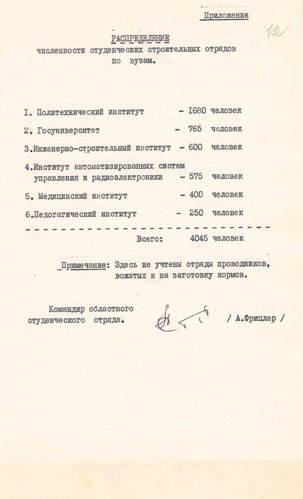 Распределение численности ССО по ВУЗам. 1971 г. ЦДНИ ТО. Ф. 608.- Оп. 46.- Д. 5.- Л. 42.