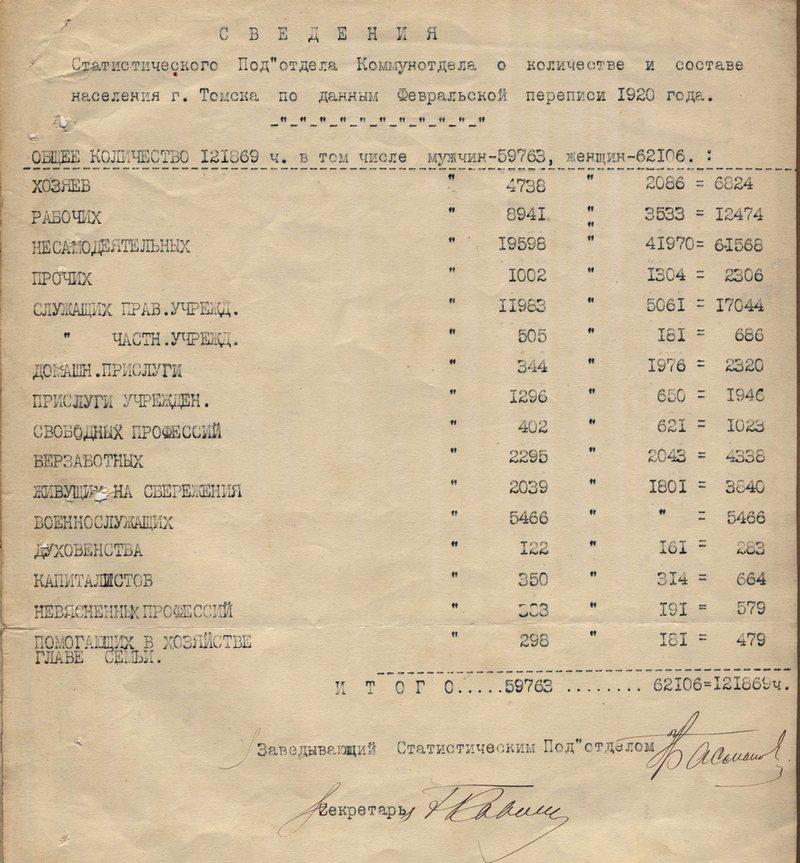Сведения о количестве и составе населения Томска. 1920 // Ф. 1. - Оп. 1. - Д. 709. - Л. 146.