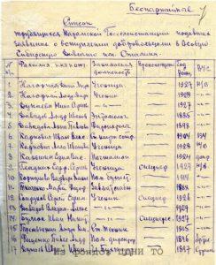 Список работников Нарымской госселекционной станции, подавших заявление в 1-ю добровольческую дивизию сибиряков. 13 июля 1942 г. ЦДНИ ТО. Ф. 482. Оп. 1. Д. 18. Л. 7.