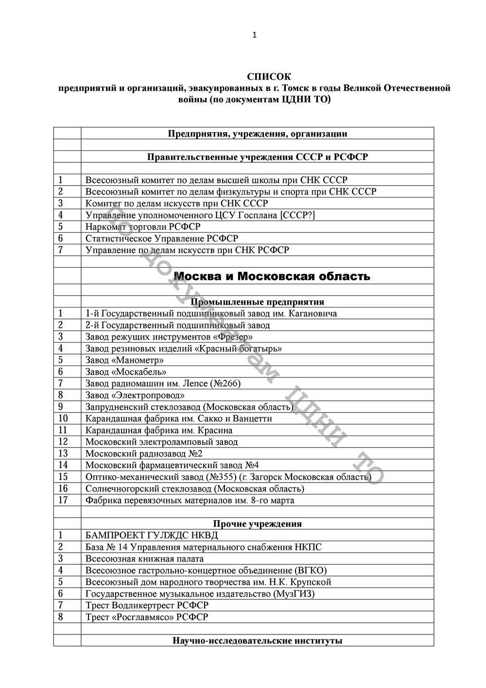 Лист 1. Список предприятий и учреждений, эвакуированных в Томск в годы ВОВ