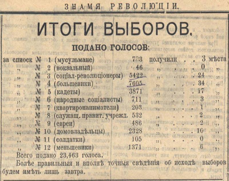 Итоги выборов в Томскую городскую думу 1 октября 1917 г. // Знамя революции. - № 100. - 3 октября 1917.